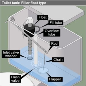 Toilet tank parts